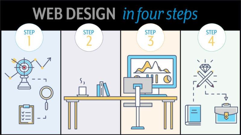 explainer video website design process suwanee johns creek
