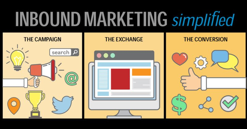 Inbound Marketing Methodology Atlanta Website Design