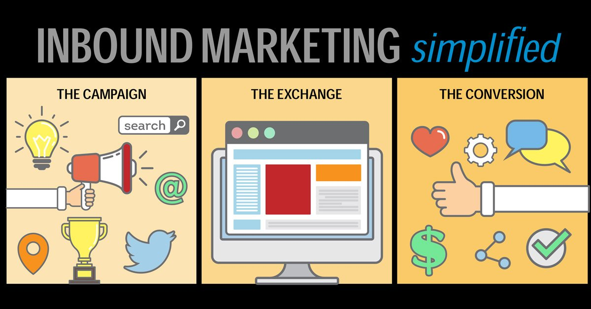 Inbound Marketing Method  - The Campaign, The Exchange and The Conversion