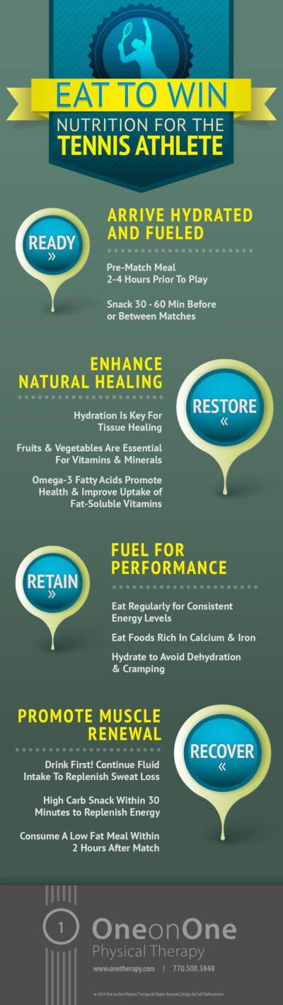 Infographic - Nutrition for the Tennis Athlete - One on One Physical Therapy