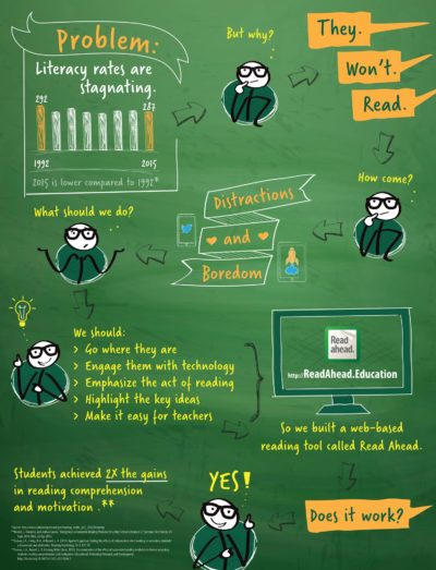 Problem Statement Infographic Design