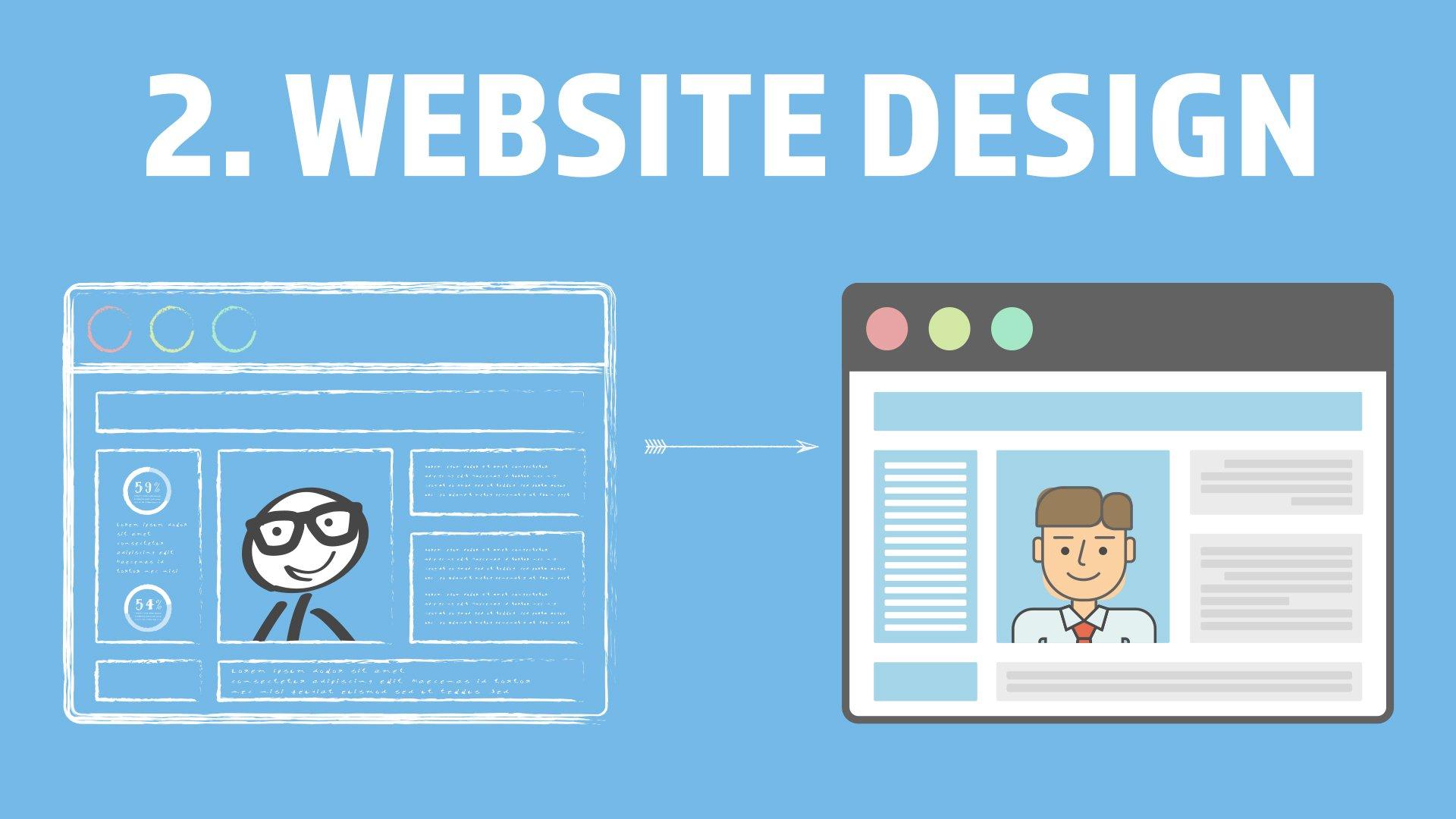 2. Website Design