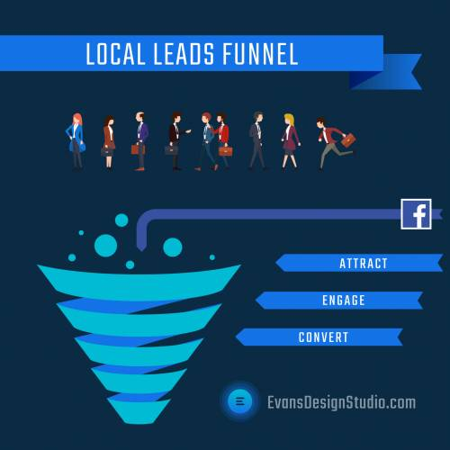 Build a Local Leads Funnel